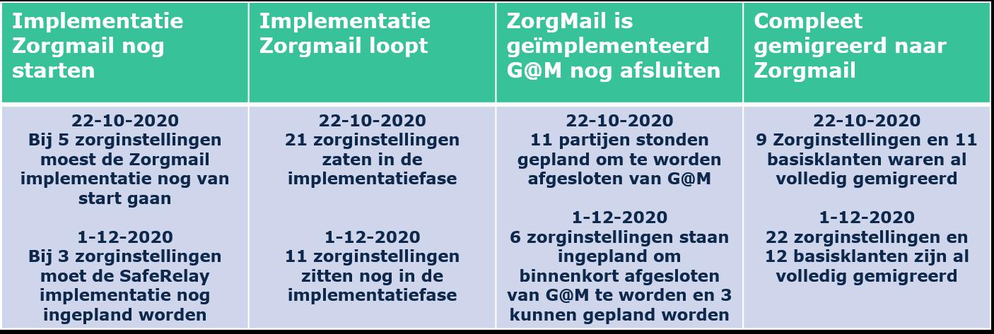 status mailmigratie december 2020