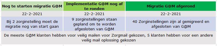 mailmigratie status februari 2021 GERRIT zorgmail